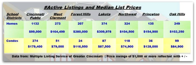 Real Estate by Greater Cincinnati School Districts 050614
