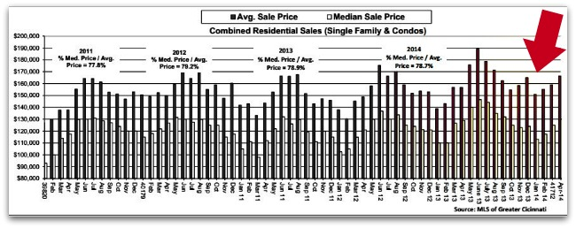 Average and Median Sale Price
