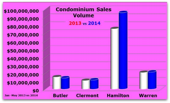 Greater Cincinnati Sales Volume for Condos
