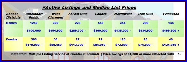 Real Estate by School Districts 063014