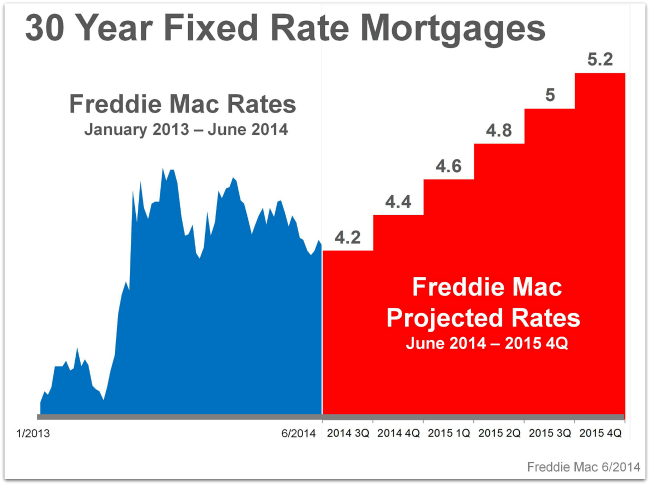 Freddie Mac Projected <ortgage Interest Rates