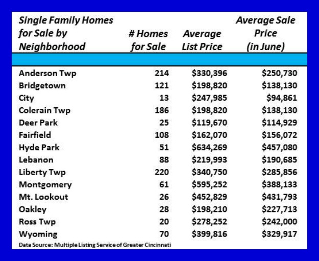Greater Cincinnati Monthly Single Family Home Sales 070814