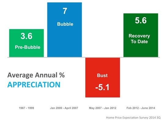 Average Annual % Appreciation