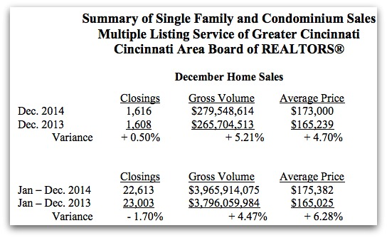 Cincinnati Home sales volume and prices
