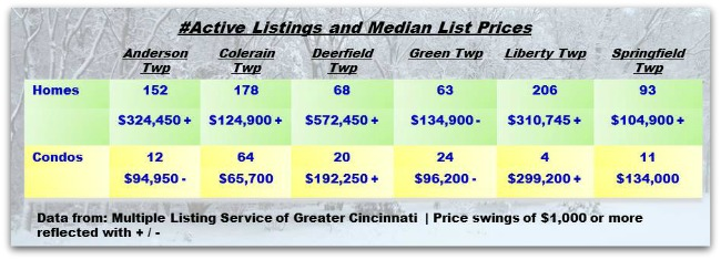 Cincinnati Townships Real Estater Weekly Update 021815