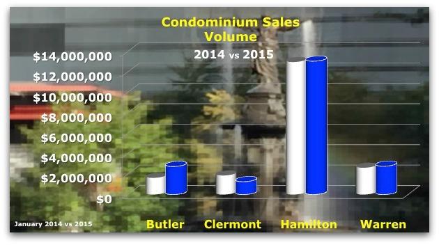 Greater Cincinnati Condo Sales