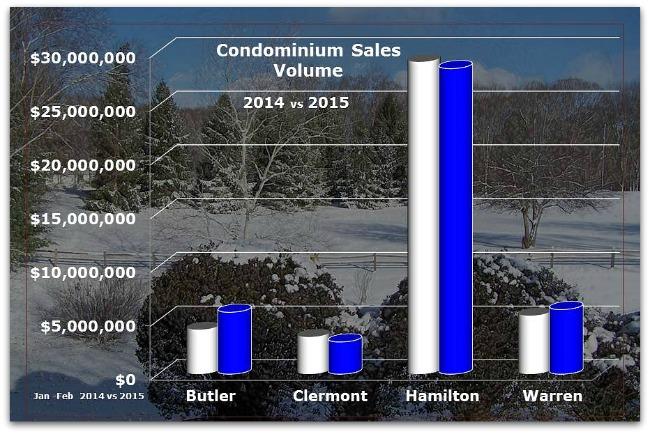 Cincinnati Condos Sales