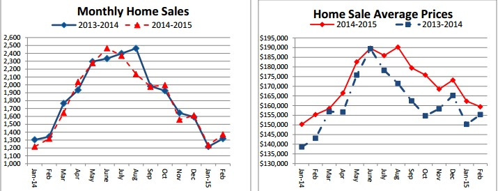 Home sale graphs