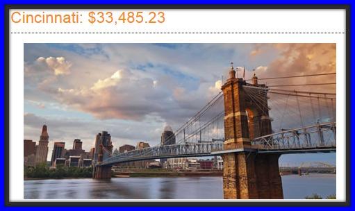 Salary needed to live in Cincinnati