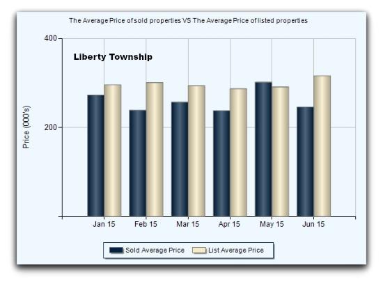Liberty Township List vs Sale