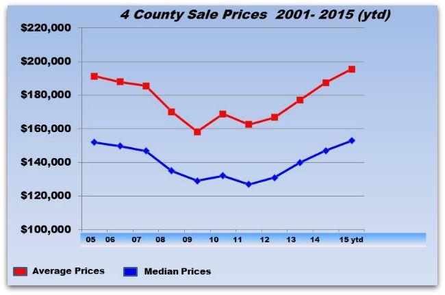 Average prices in Cincinnati real estate