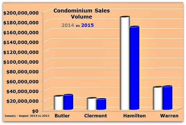 Cincinnati condo sales Jan thru August