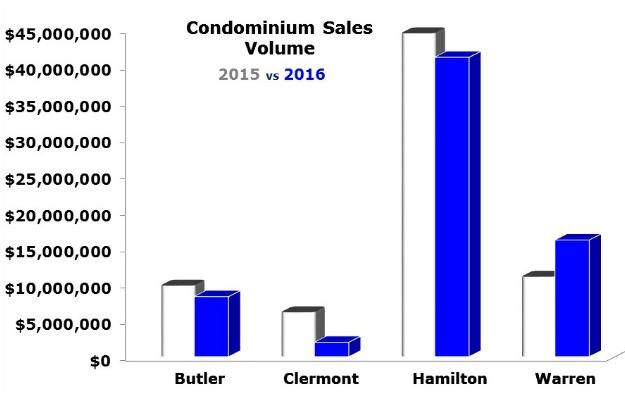 Cincinnati Condo Sales