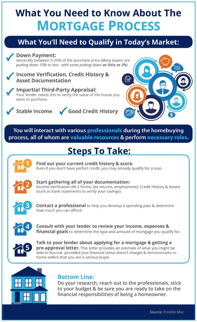 Keeping Current Matters Mortgage Process