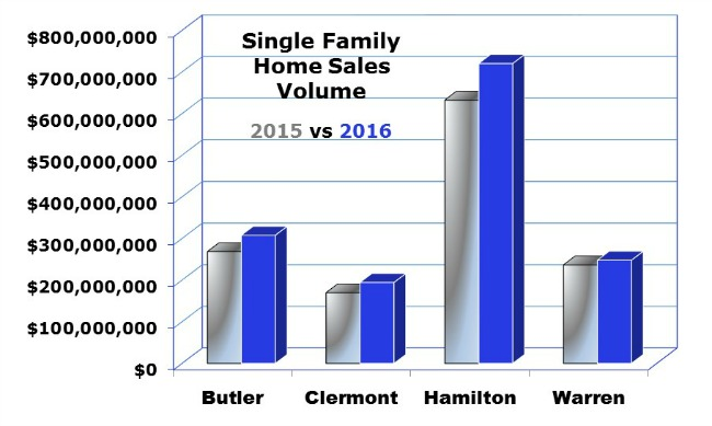 Home Sales in Cincinnati