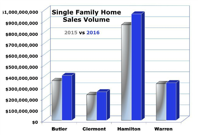 Cincinnati Home sales June