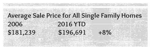 Cincinnati Average Sale Price