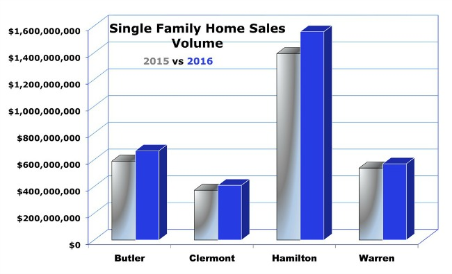 Bar chart for single family home sales in greater Cincinnati