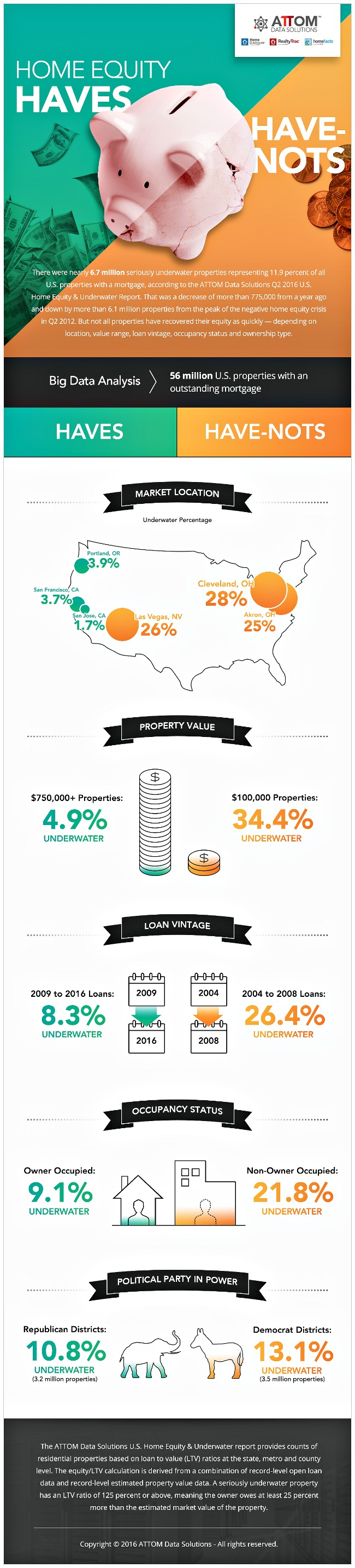 Inforgraphic highlighting the problems for homeowners who owe more than property value