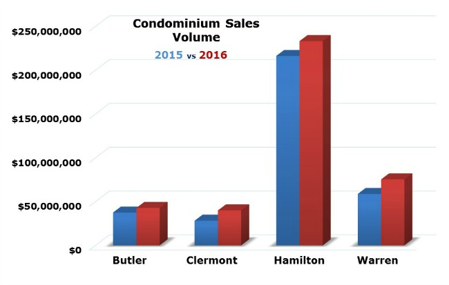 Graph comparing cincinnati condo sales fin 2015 to 2016