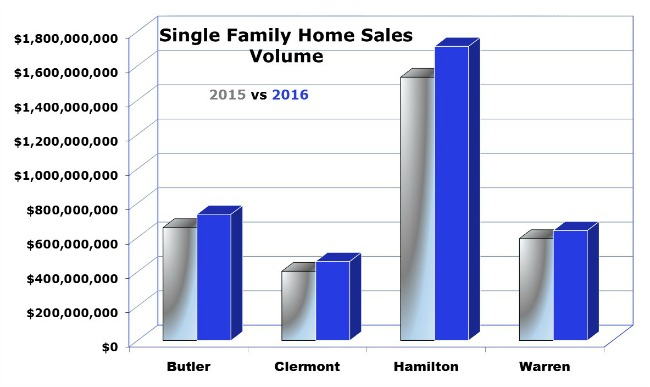 graph of single family homes sales in Cincinnati
