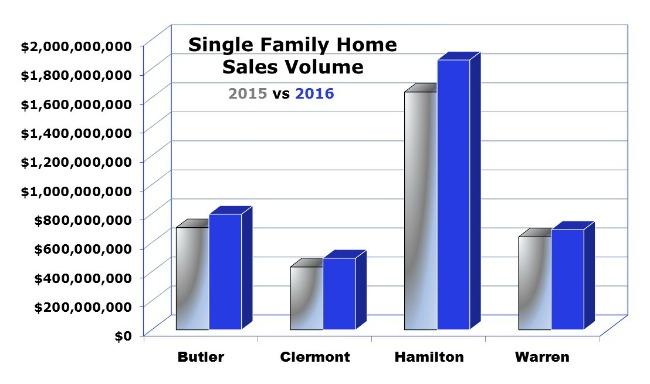 Charts comparing sales volume