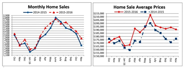 Cincinnati home sales chart