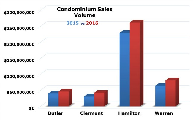 Bar chart covering condo sales in greater Cincinnati