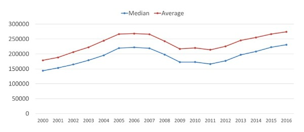 Graph showing median real estate sale prices