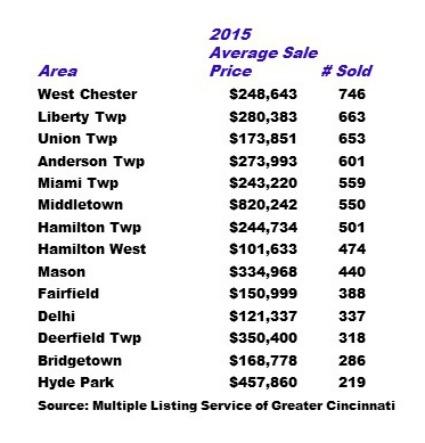 2015 single family home sales in greater Cincinnati