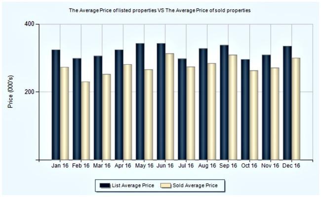 bar chart list price vs sale price in liberty township ohio
