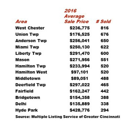 Home sales in greater Cincinnati