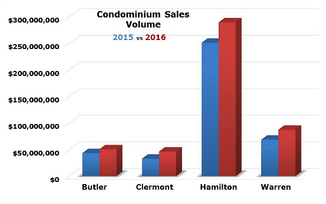 Bar chart comparing 2015 vs 2016 condo sales