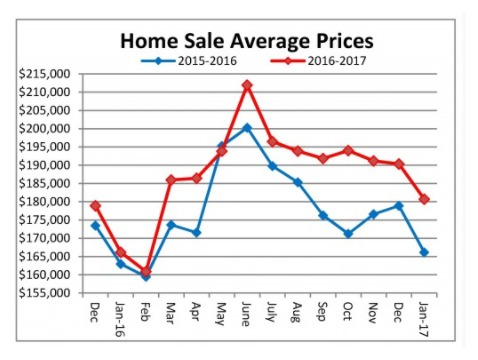 Graph showing average sale prices in cincinnati real estate for January 2017