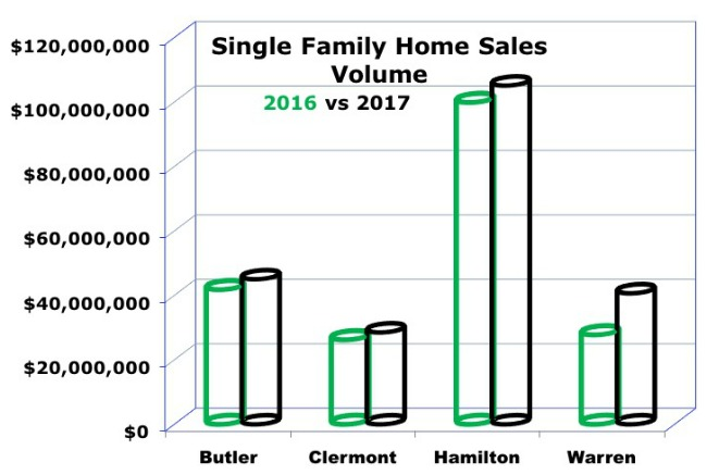Graph of homes sales dollar volume for greater Cincinnati