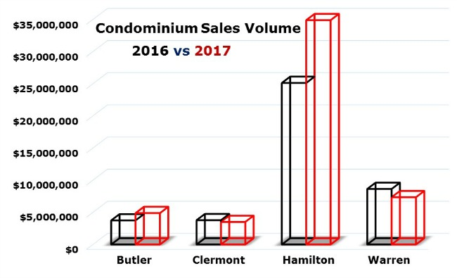 Chart of Cincinnati condo sales