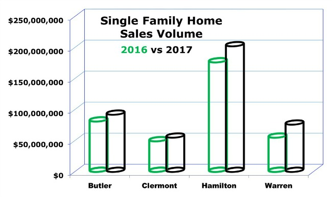 Bar Graph Cincinnati Single Family Home Sales Volume