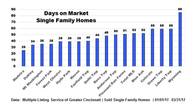 Graph of days on market in Cincinnati real estate