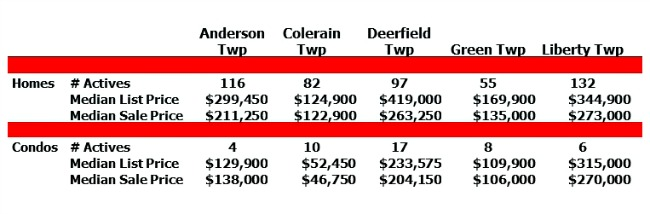 chart of median list and sale prices for cincinnati real estate