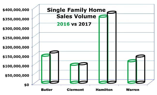 Cincinnati real estate chart