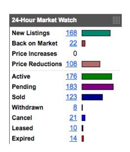 Cincinnati Market Watch