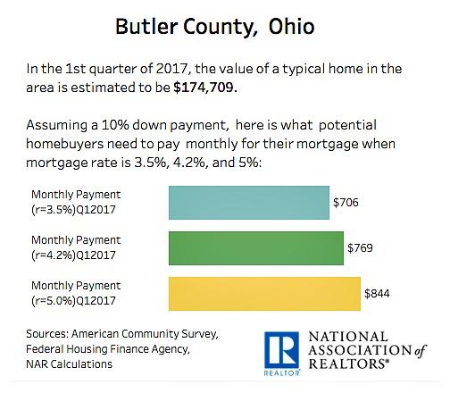 Butler County Ohio