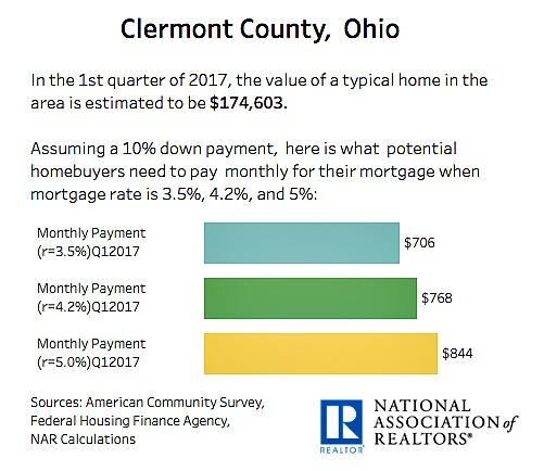 Clermont County Ohio