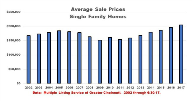 Bar graph Cincinnati average sale prices
