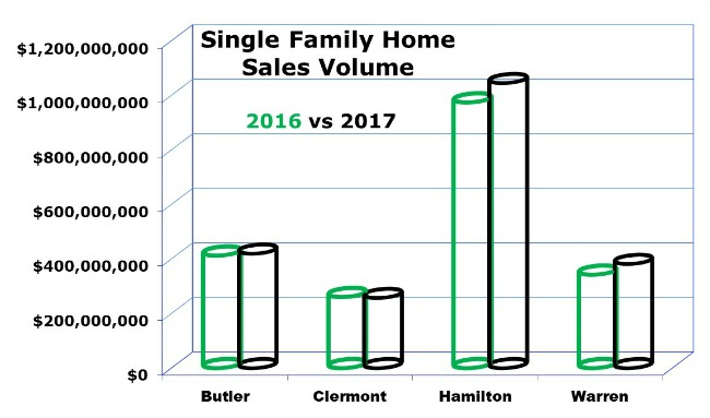 graph of Cincinnati home sales