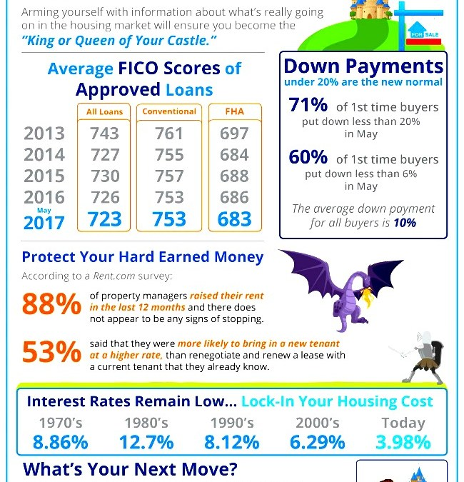 Infographic about mortgages