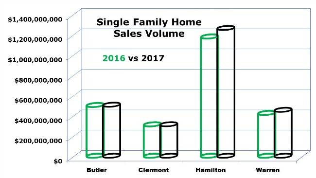 Cincinnati single family home sales