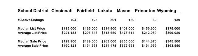 Cincinnati School Districts and home sales