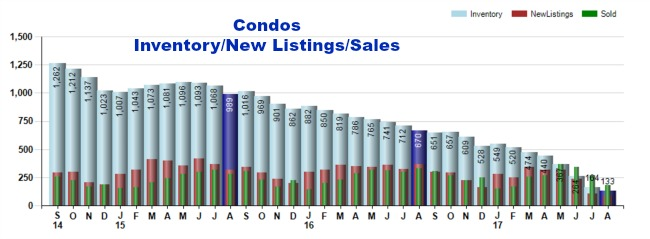 All about cincinnati condos