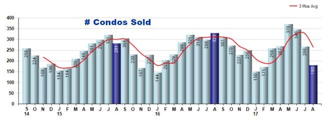Cincinnati condos sold graph